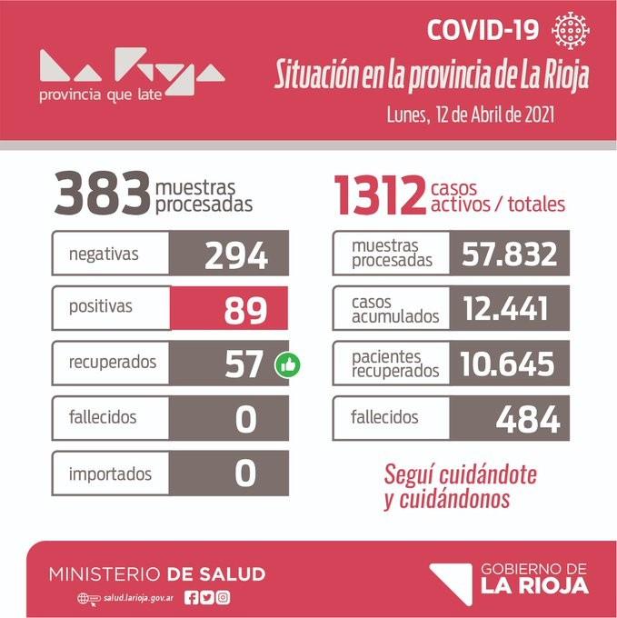 Coronavirus: 89 casos reporta la provincia este lunes