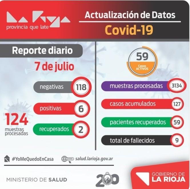 Se suman 6 nuevos casos de coronavirus en La Rioja