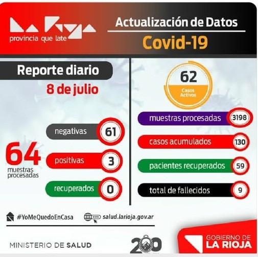 Tres nuevos casos de COVID-19 en La Rioja
