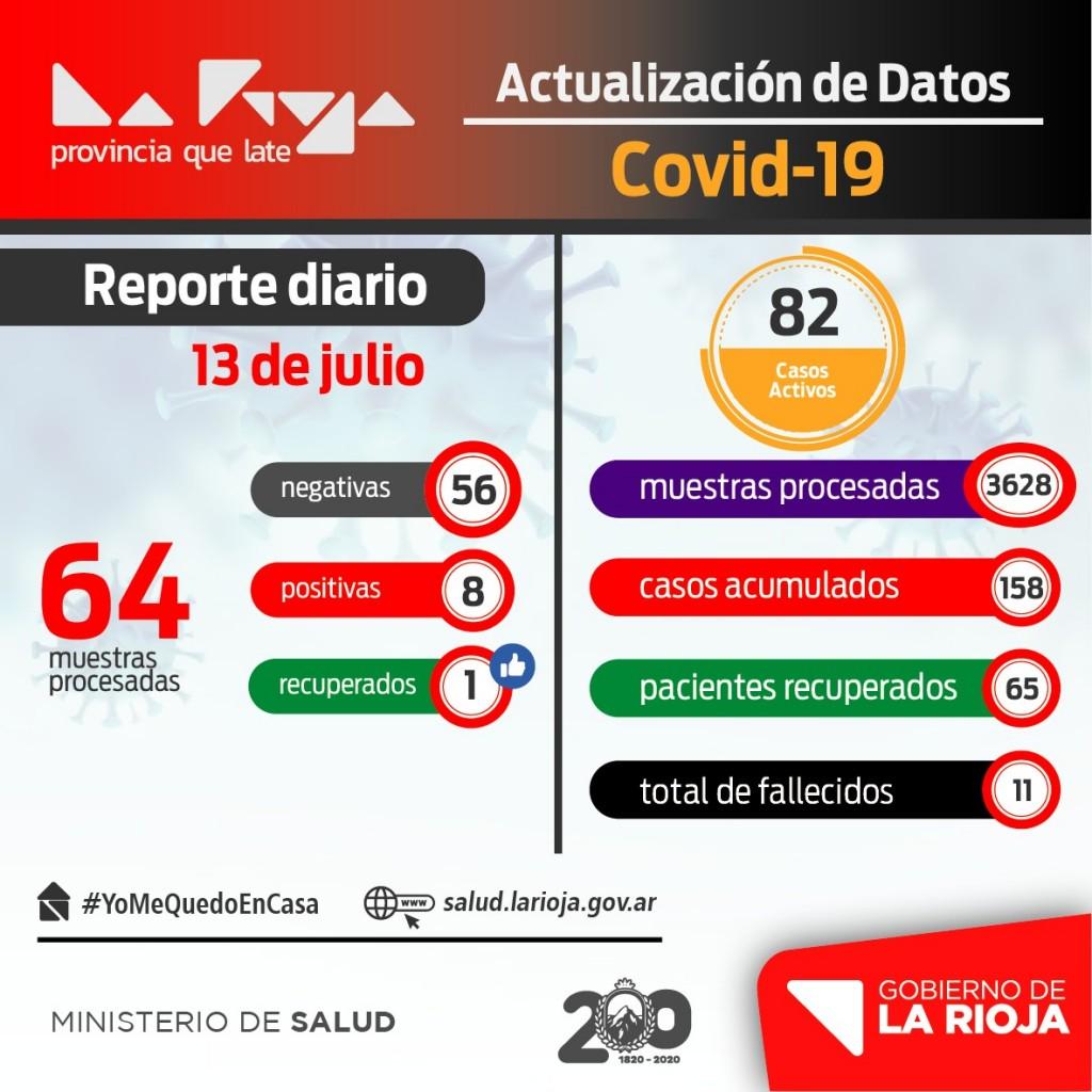 Coronavirus: 8 nuevos casos en La Rioja