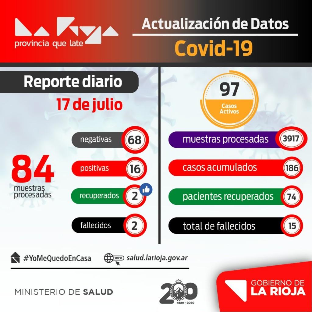 COVID-19: La Rioja sumó 16 nuevos infectados