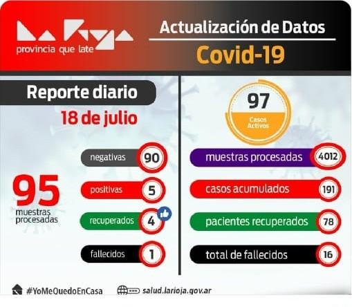 COVID-19: Un muerto y 5 nuevos infectados en La Rioja