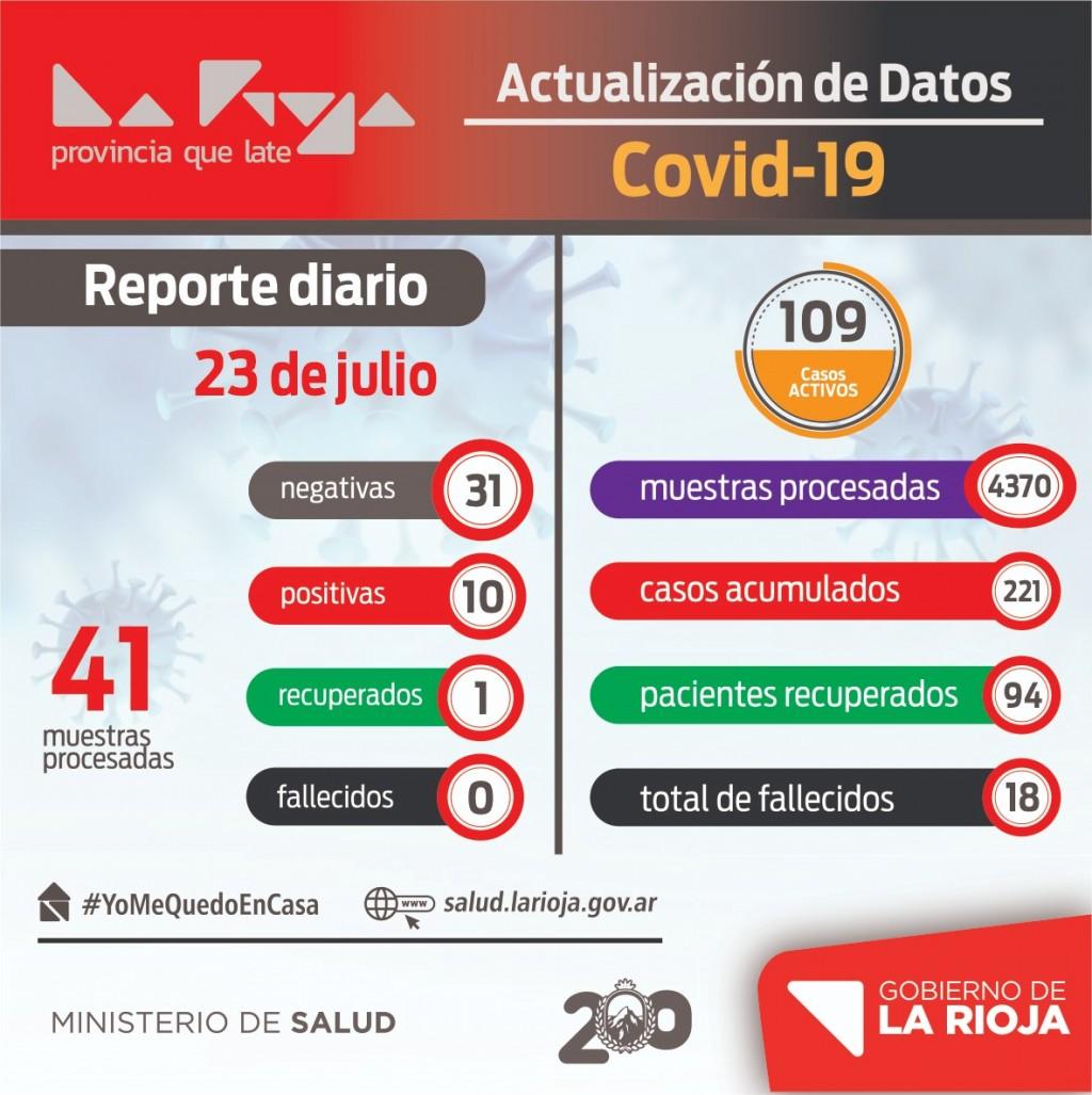 COVID-19: 10 nuevos contagios en La Rioja