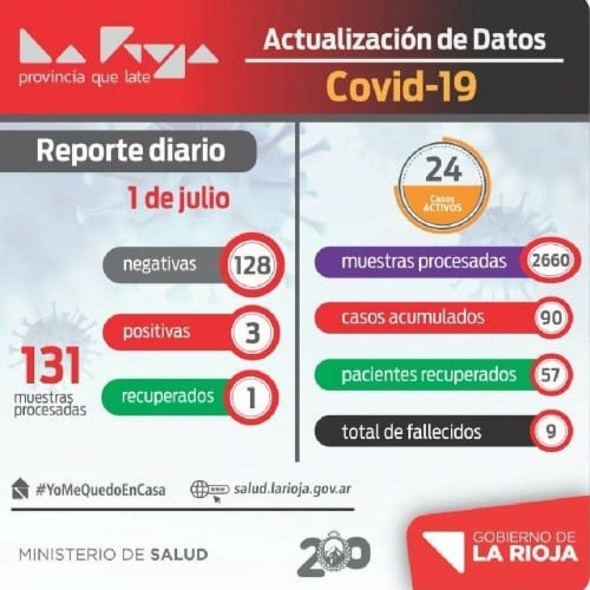 Coronavirus: 3 nuevos casos en La Rioja