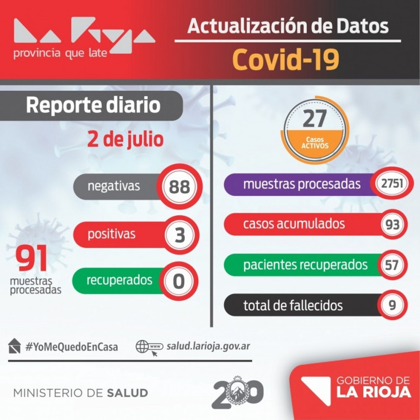 COVID-19: 3 nuevos infectados en La Rioja