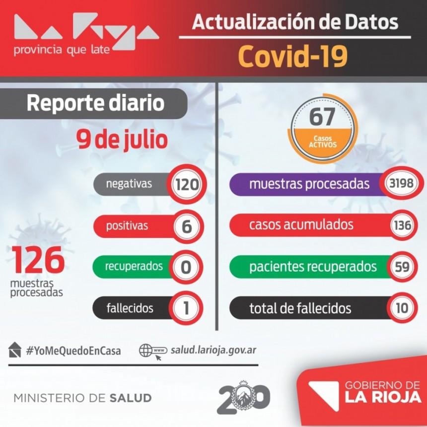 La Rioja suma 6 nuevos casos de coronavirus y un fallecimiento