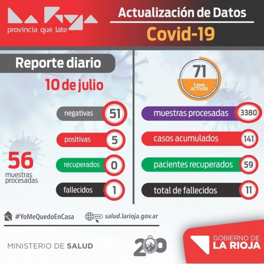 La Rioja tiene 71 casos activos de coronavirus