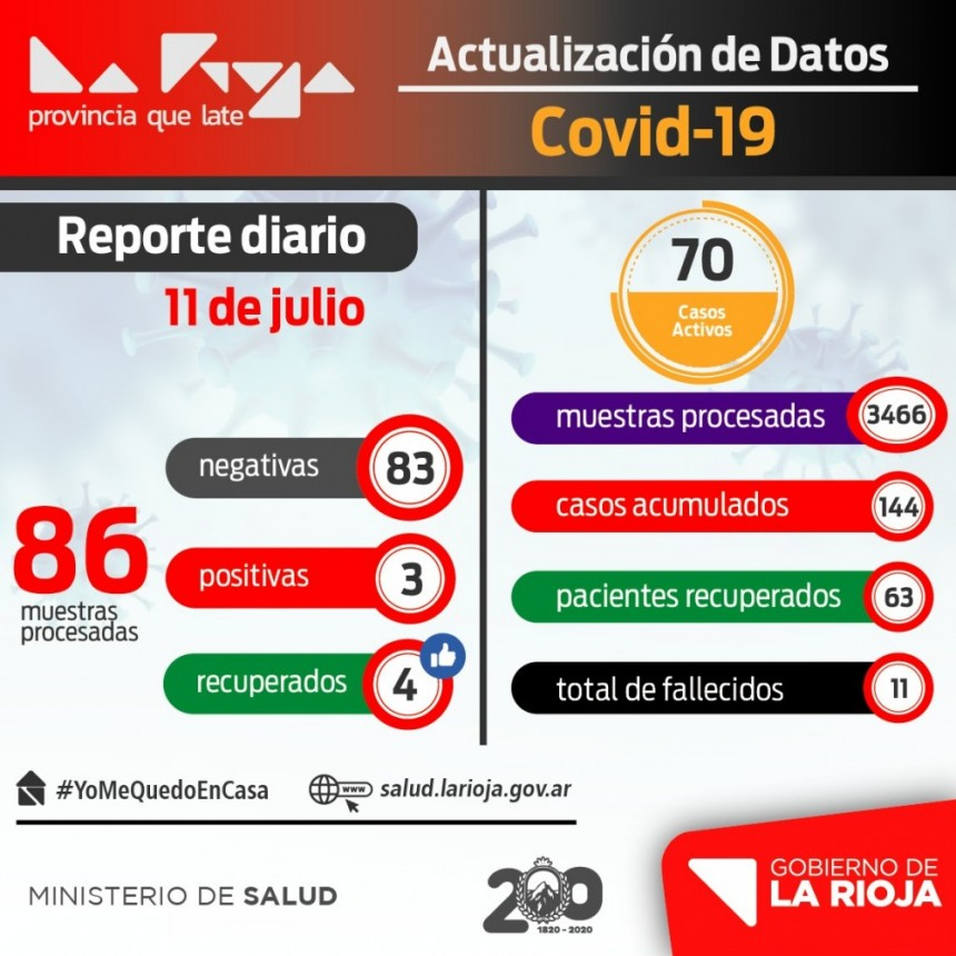 COVID-19: La Rioja suma 3 nuevos casos y 4 personas recuperadas