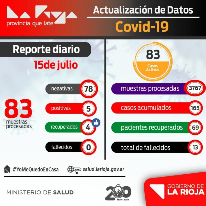 La Rioja suma 5 nuevos casos de coronavirus