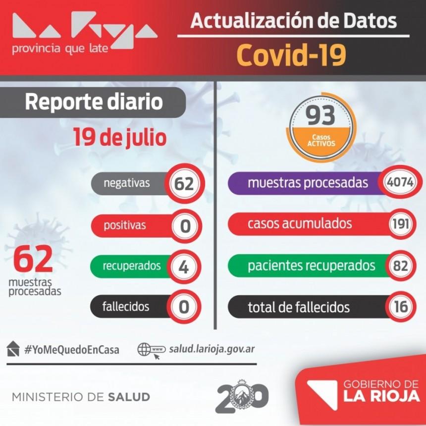 Alivio: La Rioja no tiene nuevos casos de COVID-19