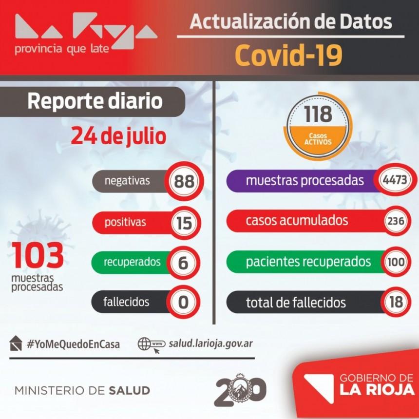 15 nuevos infectados con COVID-19 en La Rioja