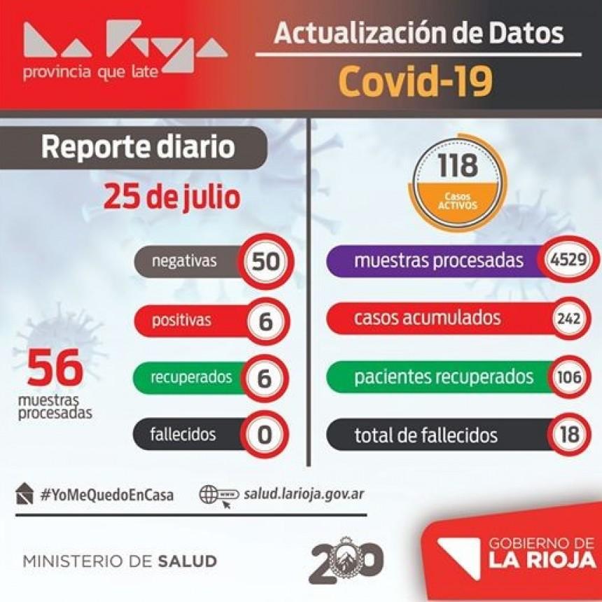 La Rioja reportó 6 nuevos casos de COVID-19