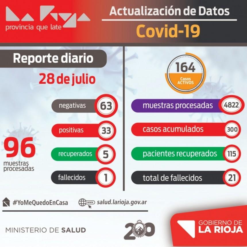 Preocupante: La Rioja registró 33 casos de coronavirus