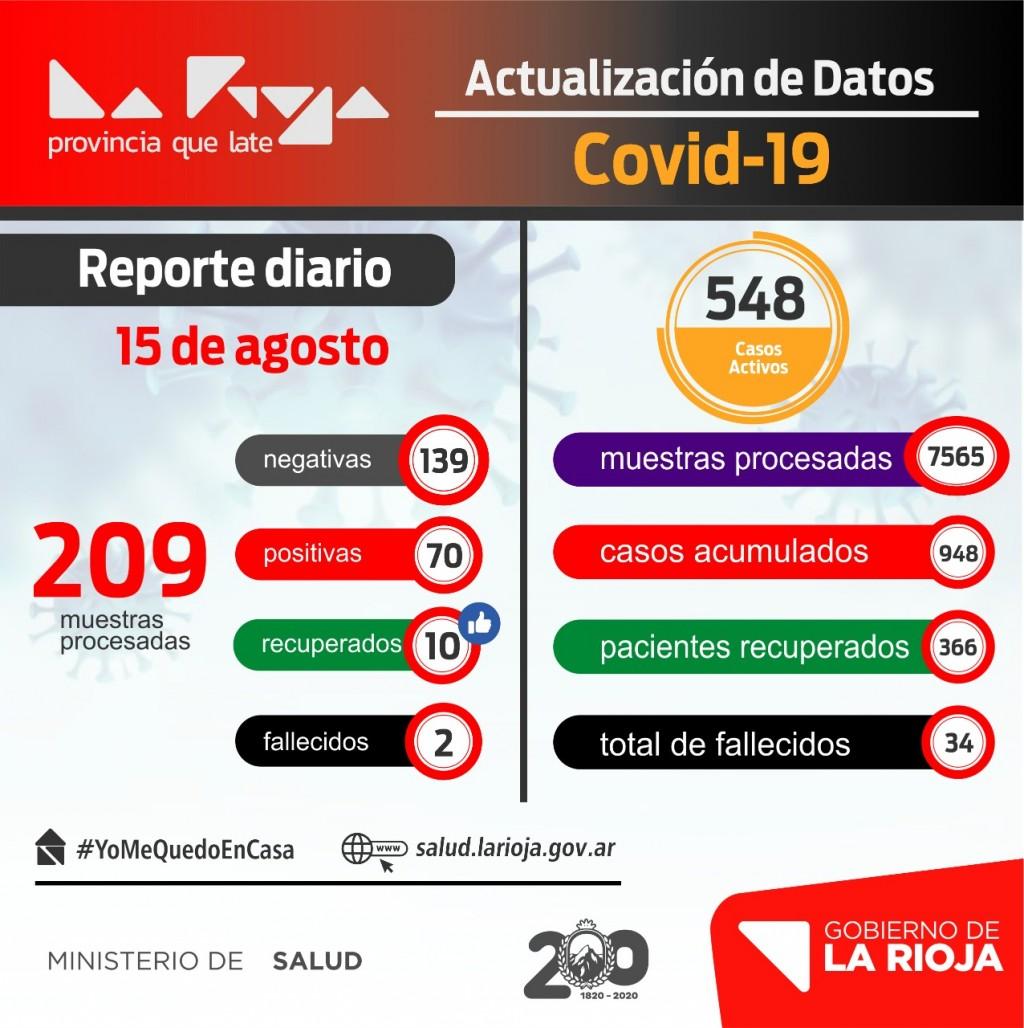 70 nuevos infectados de COVID-19 en La Rioja