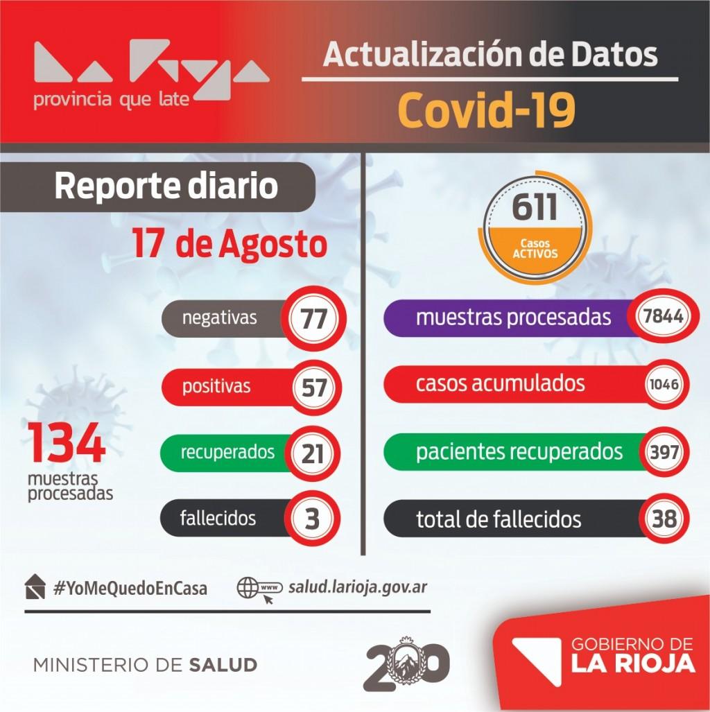 La Rioja sumó 57 casos positivos de coronavirus