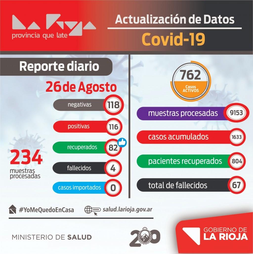 116 nuevos casos de coronavirus en La Rioja