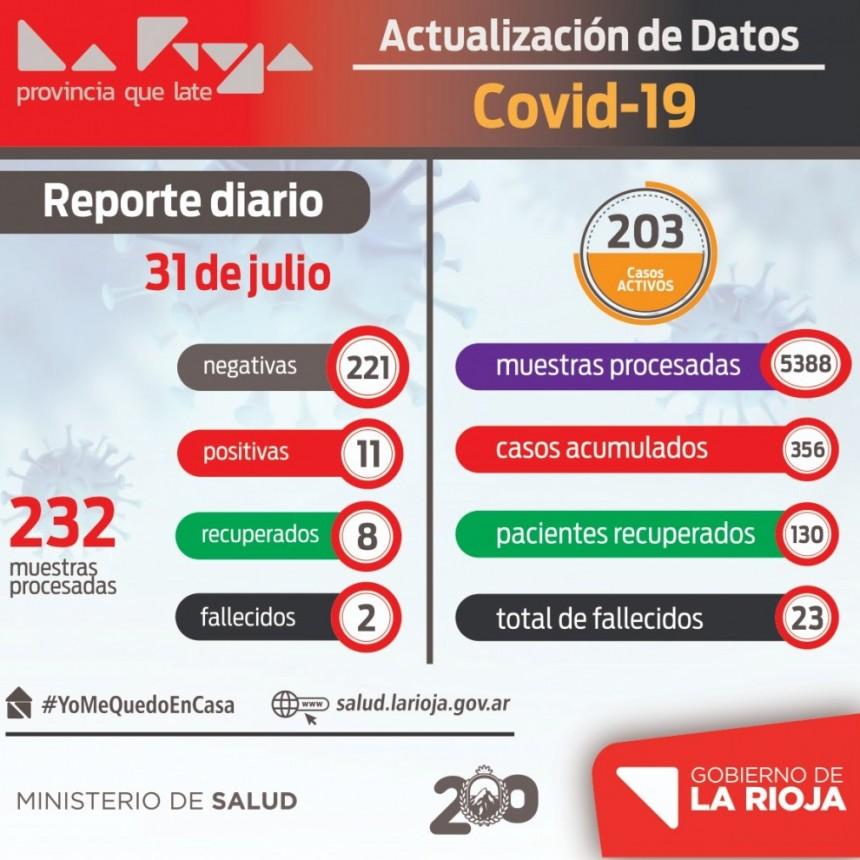Disminuyeron los casos de coronavirus en La Rioja