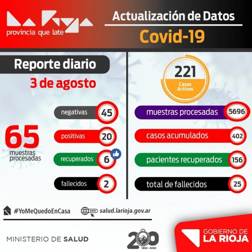 La Rioja tiene 20 nuevos infectados con COVID-19