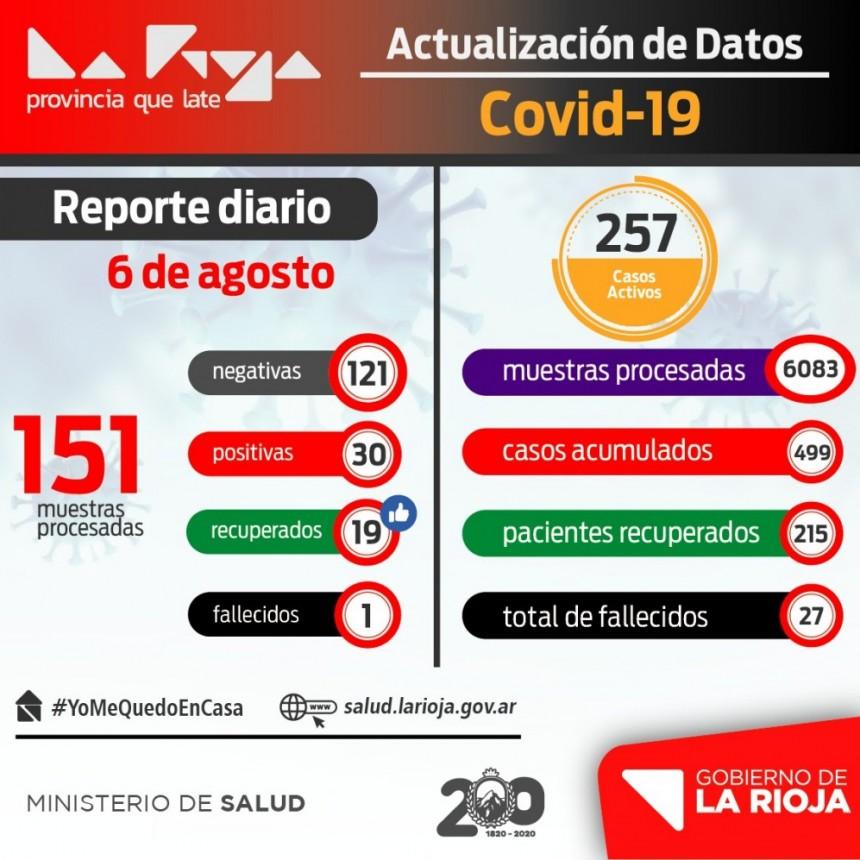 Coronavirus: 30 nuevos contagiados y 19 recuperados en La Rioja