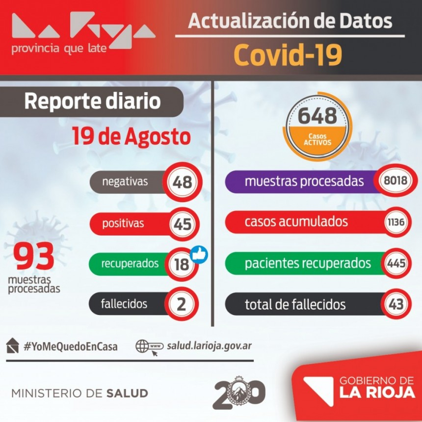 La Rioja reportó 45 nuevos casos y 2 fallecimientos por COVID-19