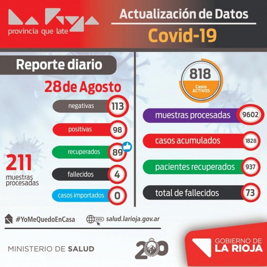 Viernes con casi 100 nuevos casos positivos de coronavirus en La Rioja