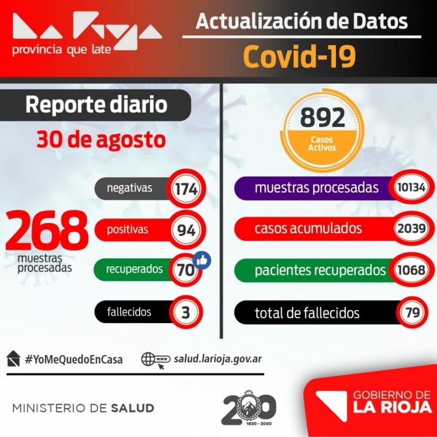 La Rioja suma 94 nuevos infectados de coronavirus