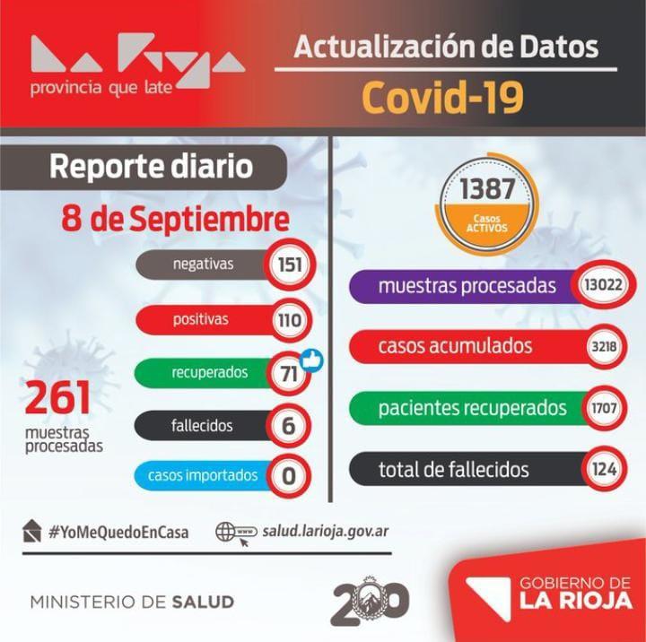 Se reportaron 110 nuevos casos de coronavirus en La Rioja