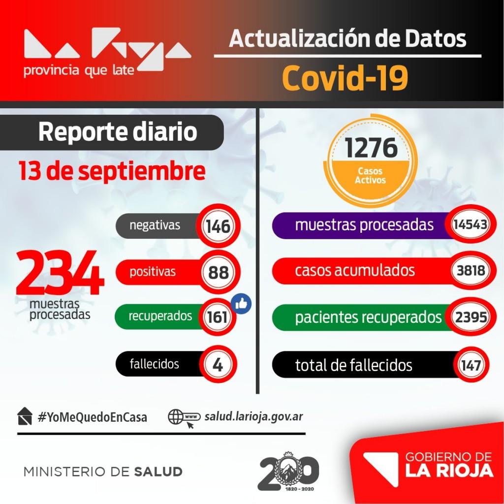 Reducen notablemente los casos de coronavirus en La Rioja