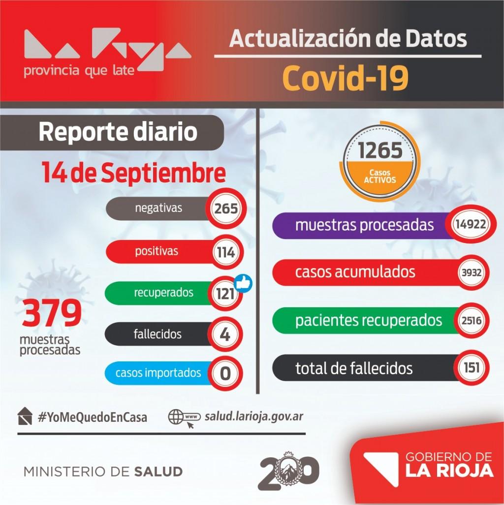 La Rioja reportó 114 nuevos contagios de coronavirus