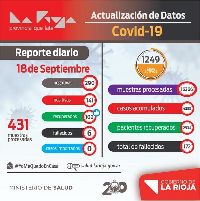 COVID-19: 141 nuevos casos positivos