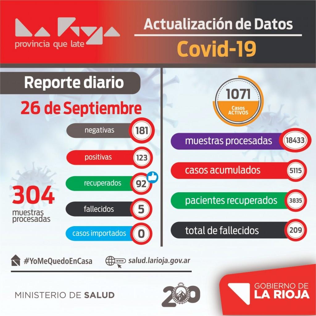 Coronavirus: sábado con más de 120 casos positivos en La Rioja