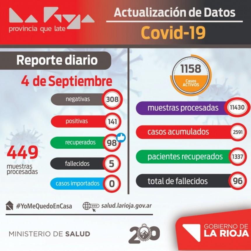 Se volvieron a registrar más de 100 casos de COVID-19 en La Rioja