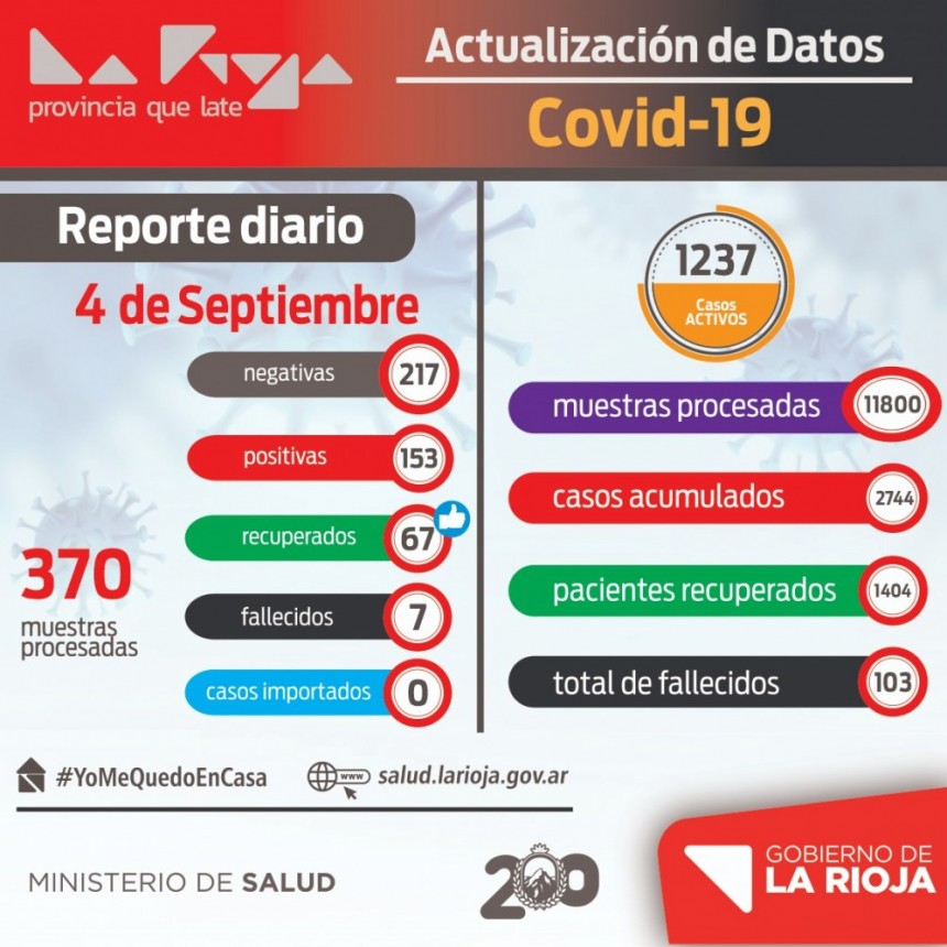 La Rioja sumó más de 150 nuevos infectados de coronavirus