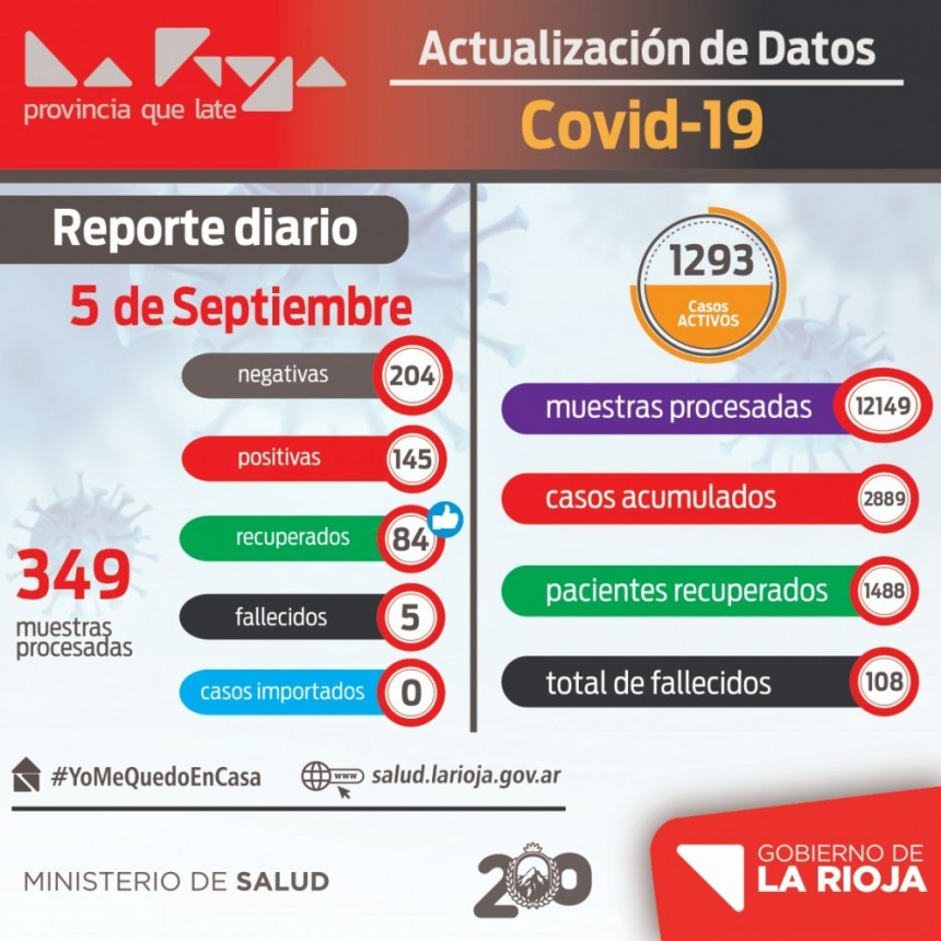 145 nuevos infectados de coronavirus en La Rioja