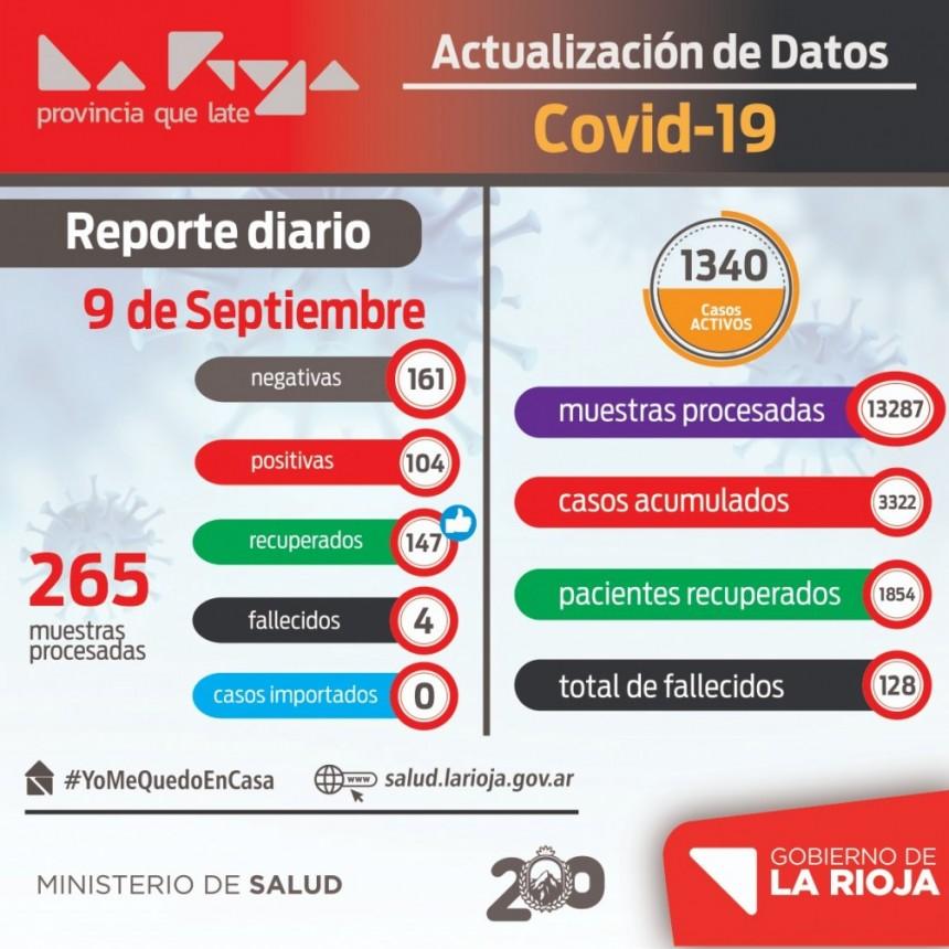 La Rioja sumó 104 nuevos infectados con coronavirus