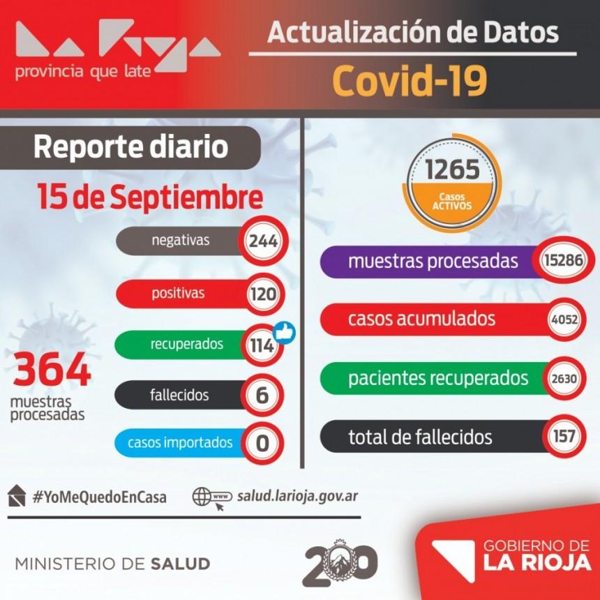 Se reportaron 120 nuevos casos de coronavirus en La Rioja