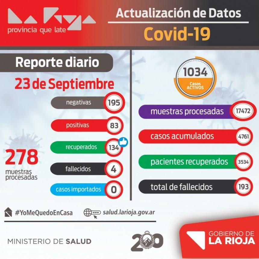 83 nuevos infectados de coronavirus en La Rioja