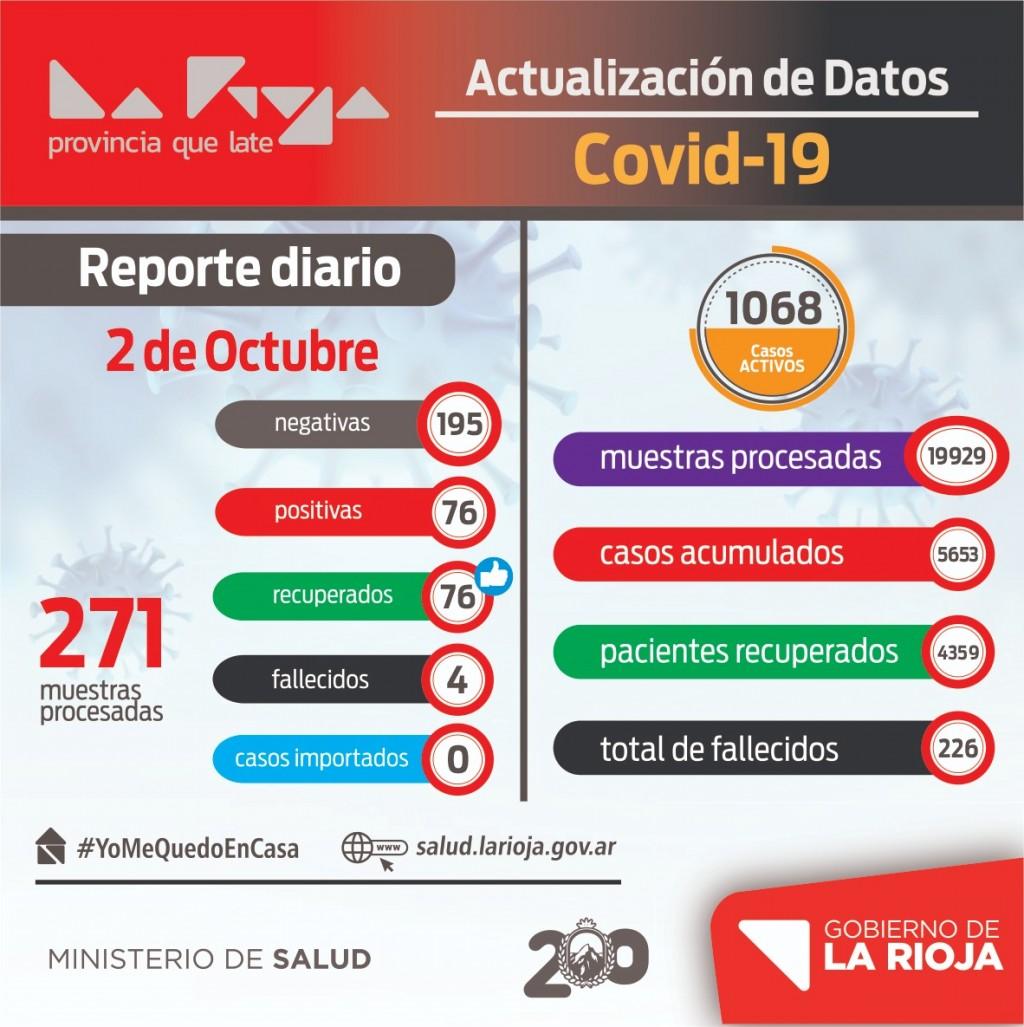 La Rioja confirmó 76 nuevos casos de coronavirus
