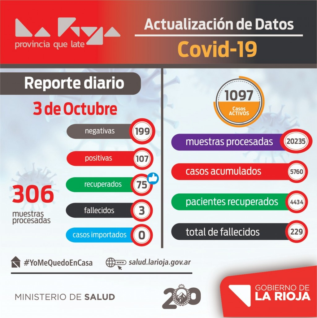 La Rioja registró 107 nuevos contagios por coronavirus
