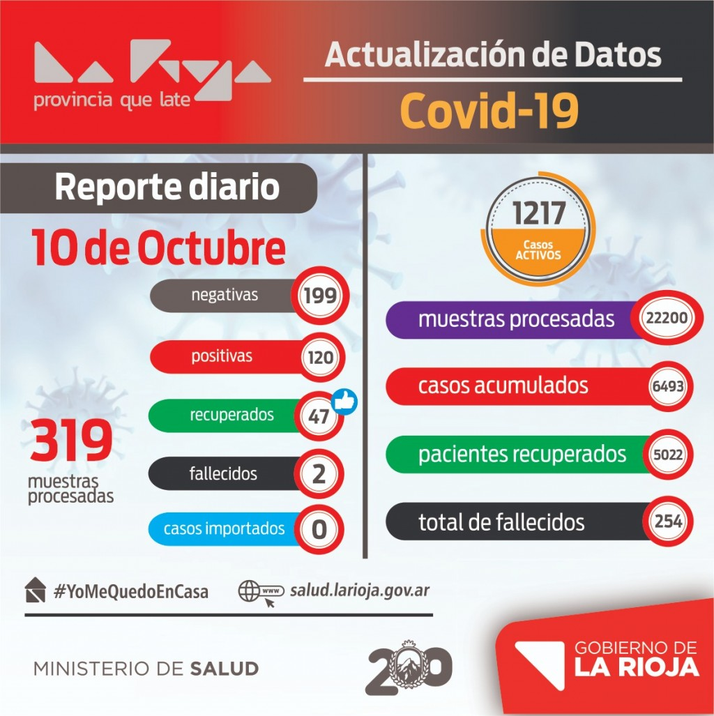 120 nuevos contagiados de coronavirus en La Rioja