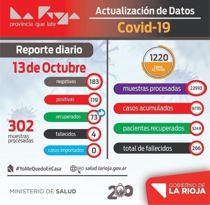 La Rioja volvió a registrar más de 100 casos de coronavirus