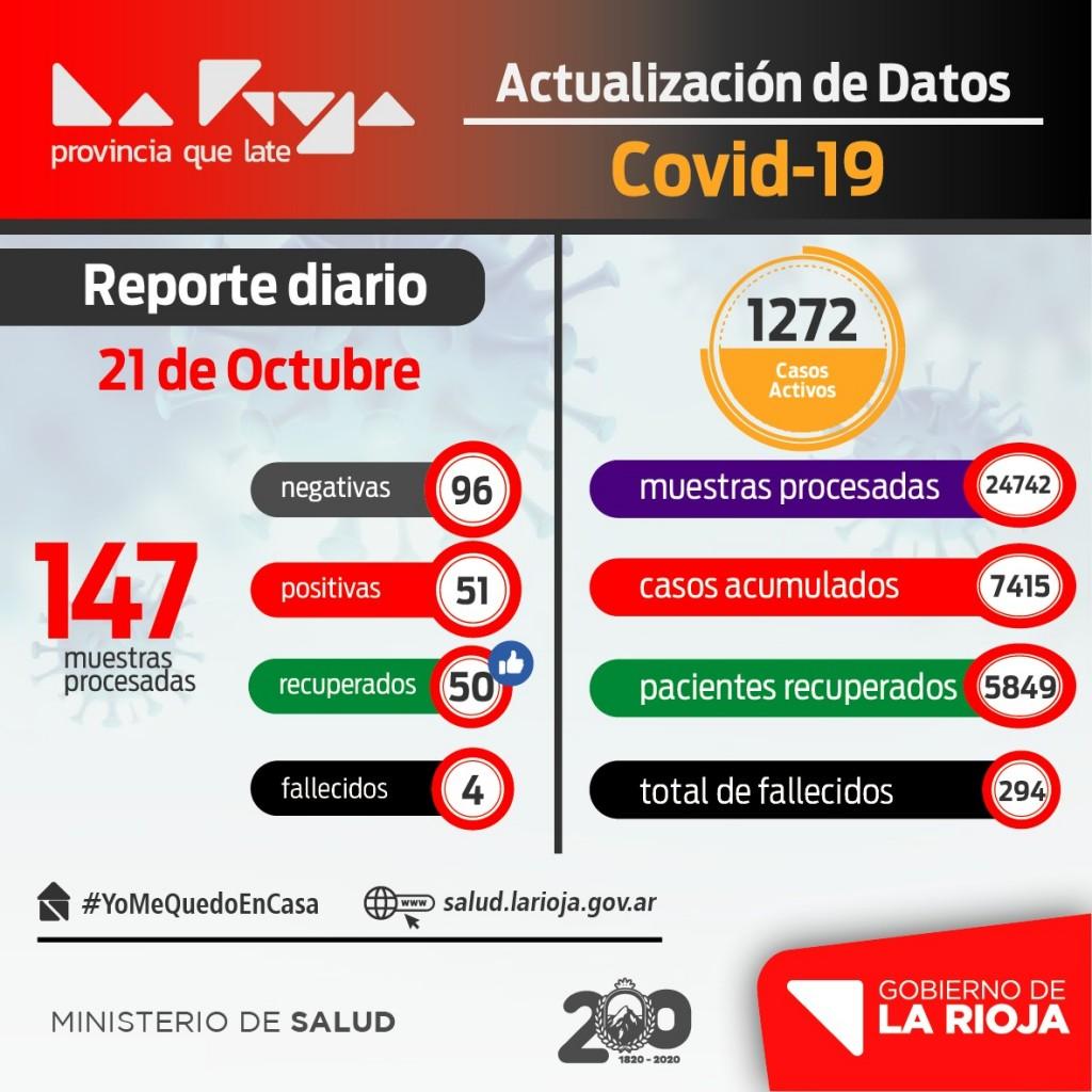 Coronavirus: La Rioja sigue con disminución de contagios