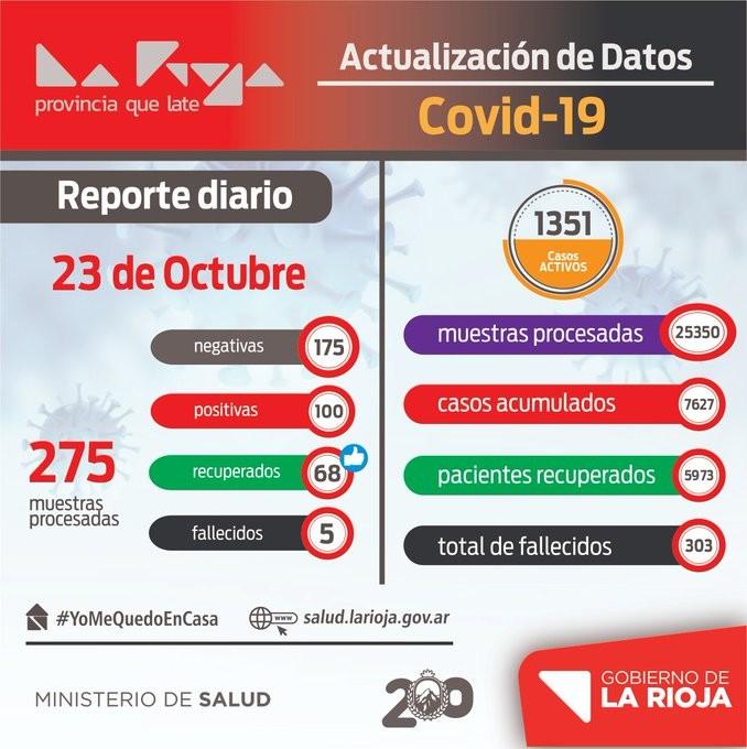 COVID-19: Terminamos la semana con 100 casos positivos