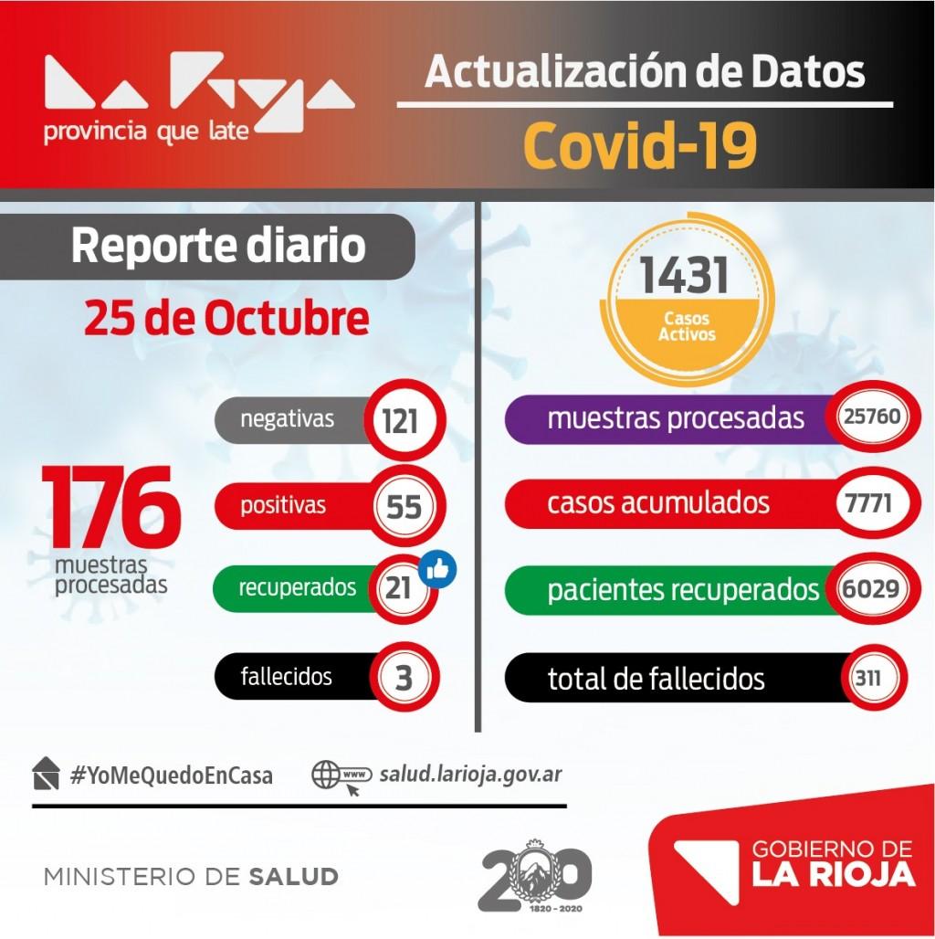 Domingo con 55 casos positivos de coronavirus en La Rioja
