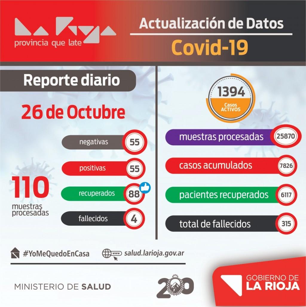 Se reportaron 55 nuevos contagiados de coronavirus en La Rioja