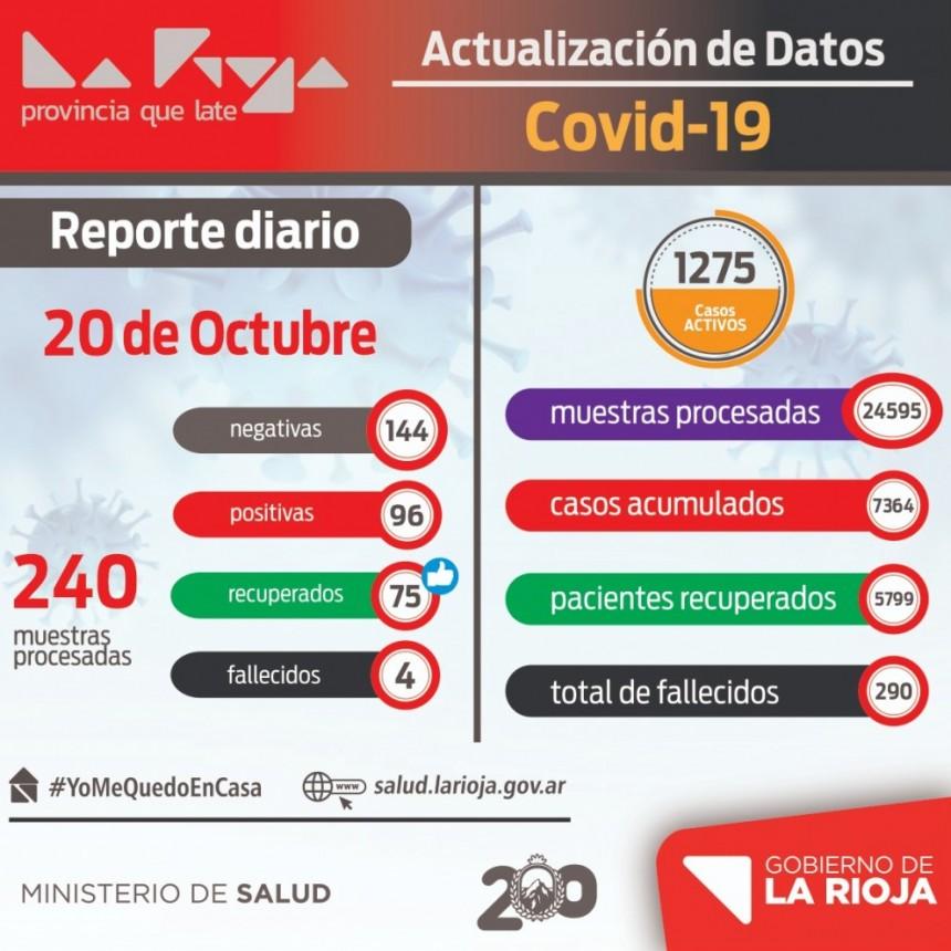 La Rioja sumó 96 nuevos contagios de coronavirus