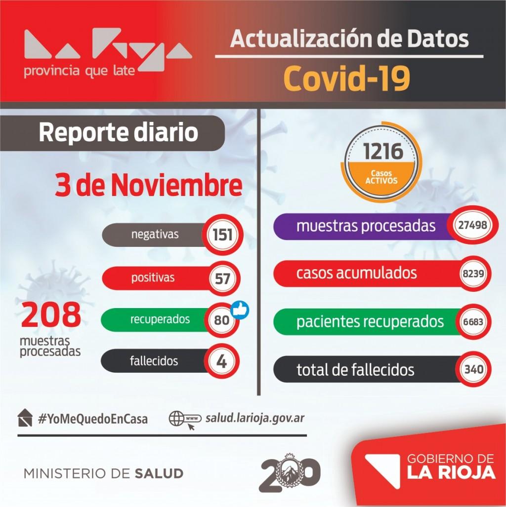 La Rioja suma 57 nuevos contagiados de coronavirus