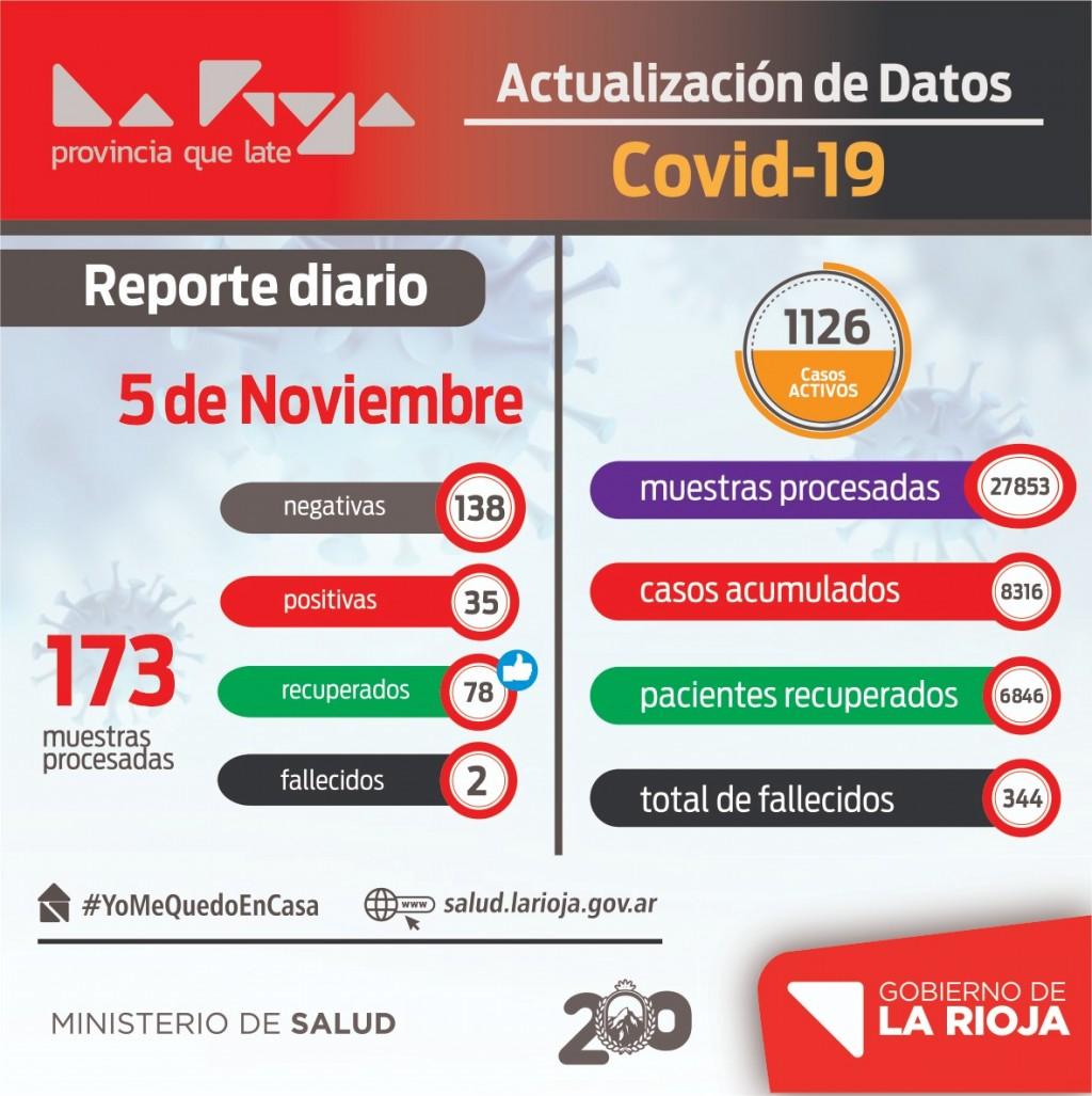 Coronavirus: La Rioja sigue con tendencia a la baja de contagios