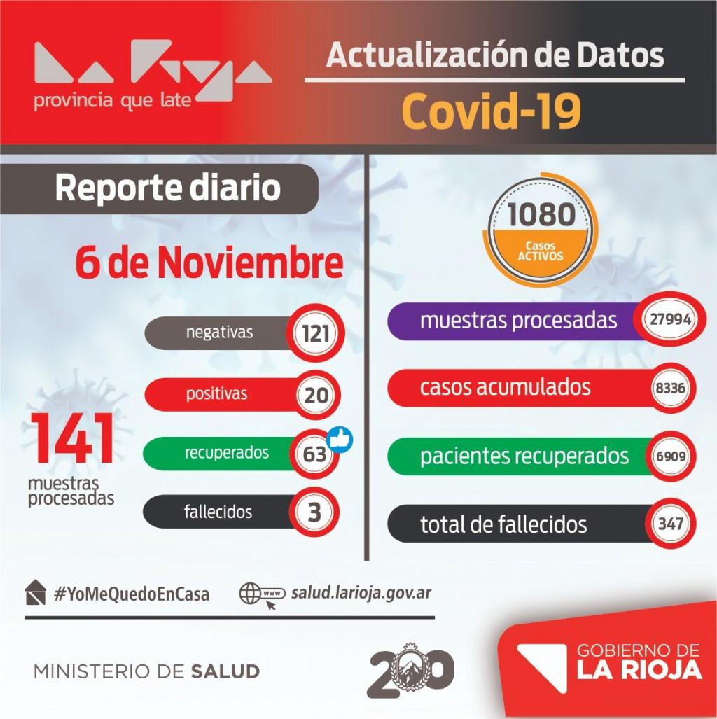 Solo 20 casos de coronavirus se registraron este viernes en La Rioja