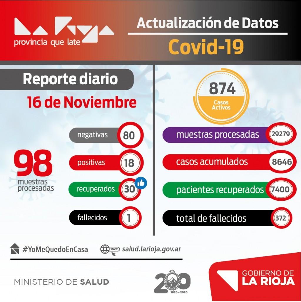 La Rioja registró 18 nuevos casos de coronavirus